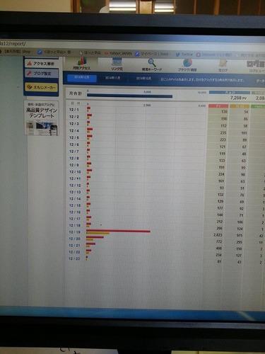 ブログの閲覧数が伸びた!